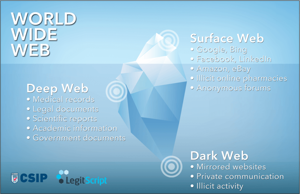 How Drugs Are Sold on the Dark Web | LegitScript